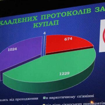 На дорогах Вінниччини побільшало водіїв під наркотиками