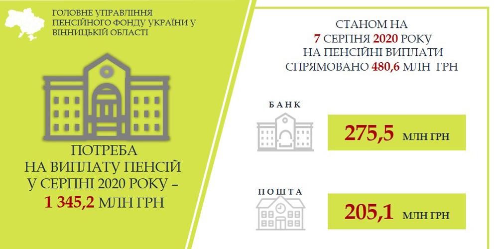 На Вінниччині триває фінансування серпневих пенсій