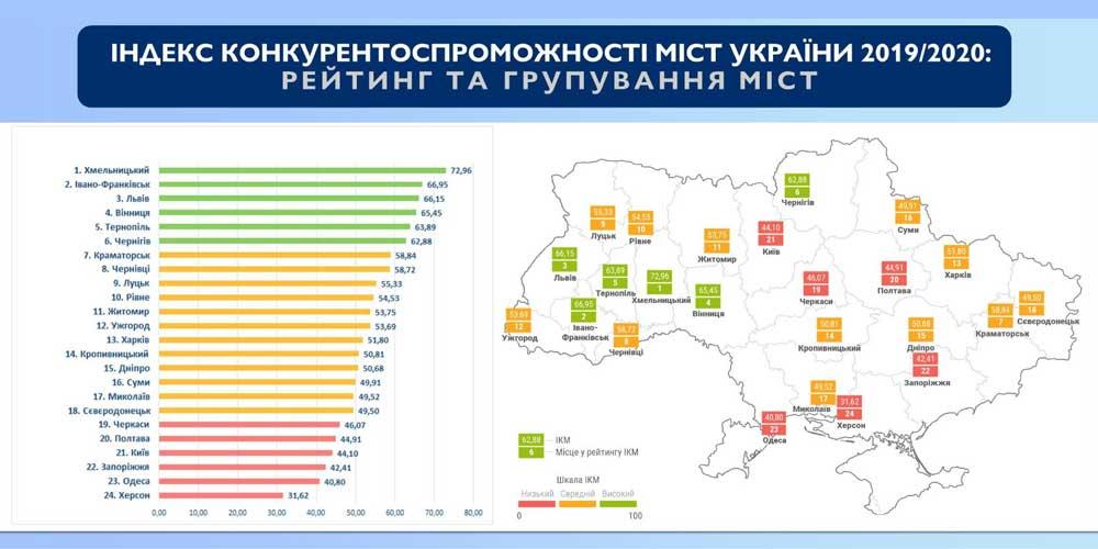 Вінниця в лідерах рейтингу міст з найбільш сприятливим бізнес-кліматом