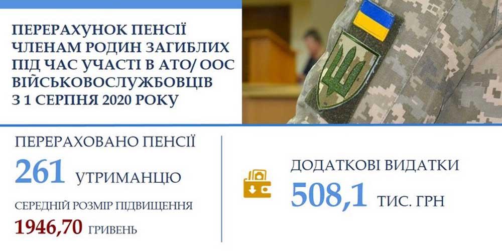 На Вінниччині доплату до пенсії отримають родини загиблих в АТО/ООС